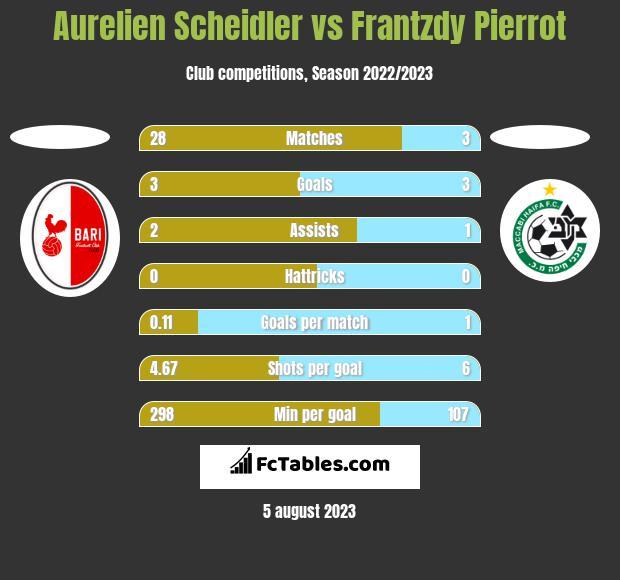Aurelien Scheidler vs Frantzdy Pierrot h2h player stats