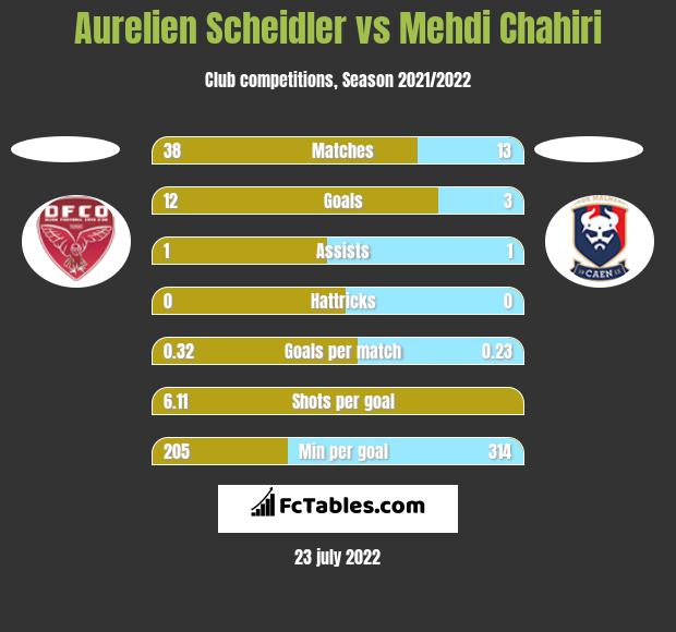 Aurelien Scheidler vs Mehdi Chahiri h2h player stats