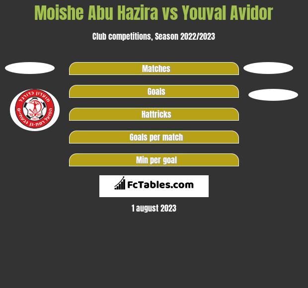 Moishe Abu Hazira vs Youval Avidor h2h player stats