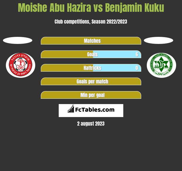 Moishe Abu Hazira vs Benjamin Kuku h2h player stats