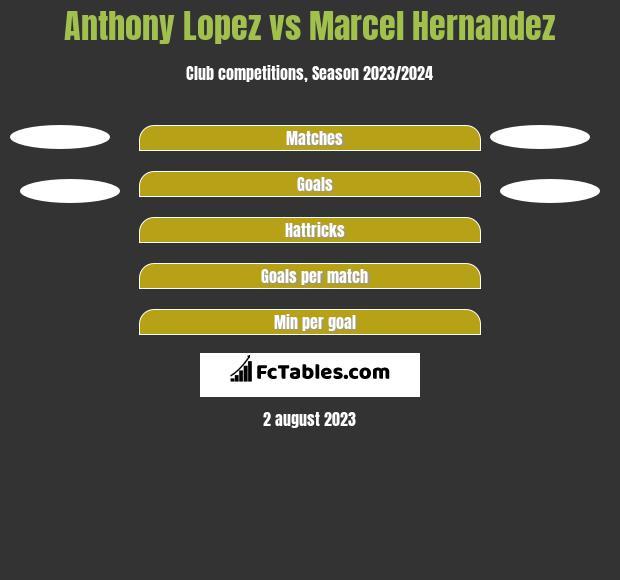 Anthony Lopez vs Marcel Hernandez h2h player stats