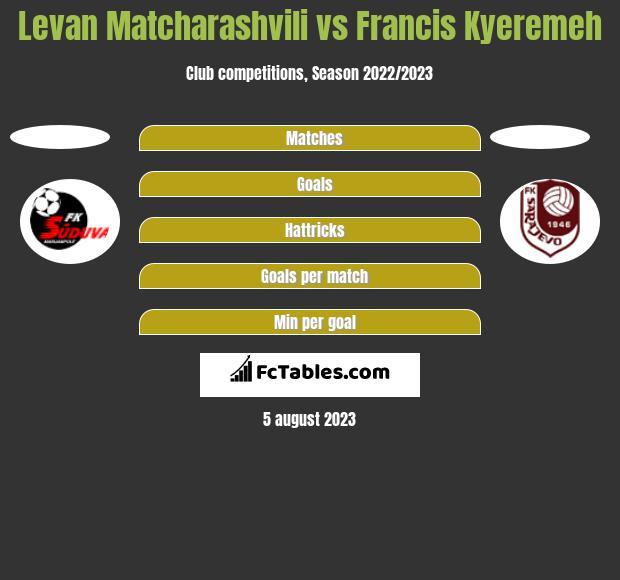 Levan Matcharashvili vs Francis Kyeremeh h2h player stats