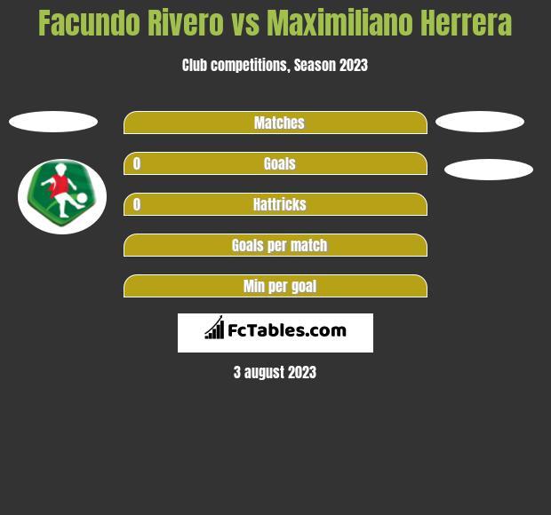 Facundo Rivero vs Maximiliano Herrera h2h player stats