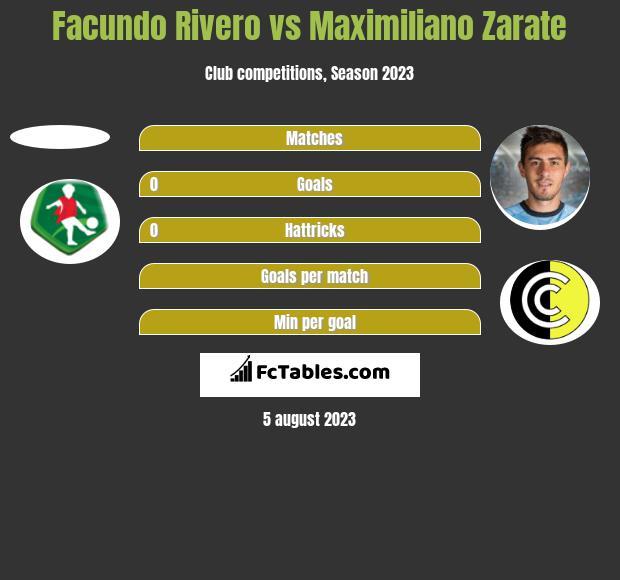 Facundo Rivero vs Maximiliano Zarate h2h player stats