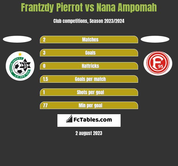 Frantzdy Pierrot vs Nana Ampomah h2h player stats