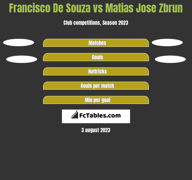 Francisco De Souza vs Matias Jose Zbrun h2h player stats