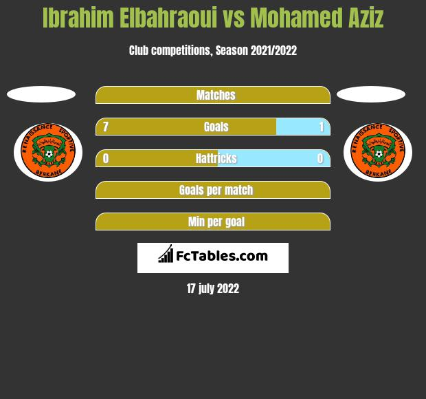 Ibrahim Elbahraoui vs Mohamed Aziz h2h player stats
