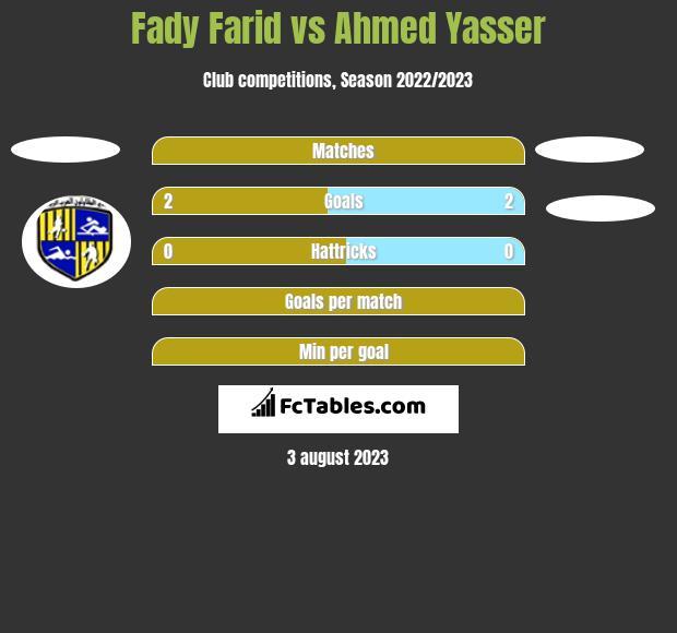 Fady Farid vs Ahmed Yasser h2h player stats
