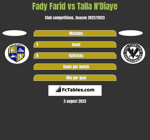 Fady Farid vs Talla N'Diaye h2h player stats