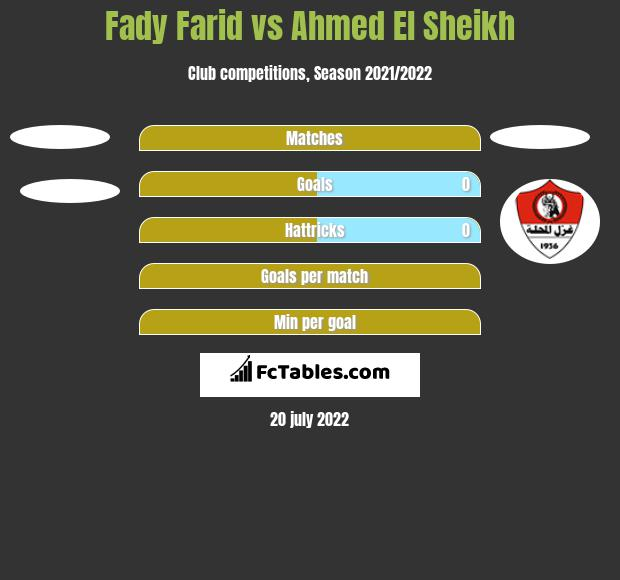 Fady Farid vs Ahmed El Sheikh h2h player stats
