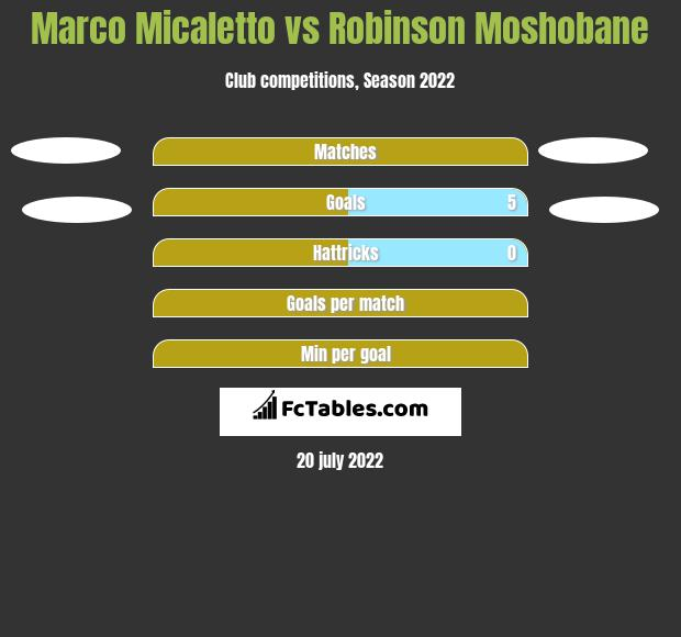 Marco Micaletto vs Robinson Moshobane h2h player stats