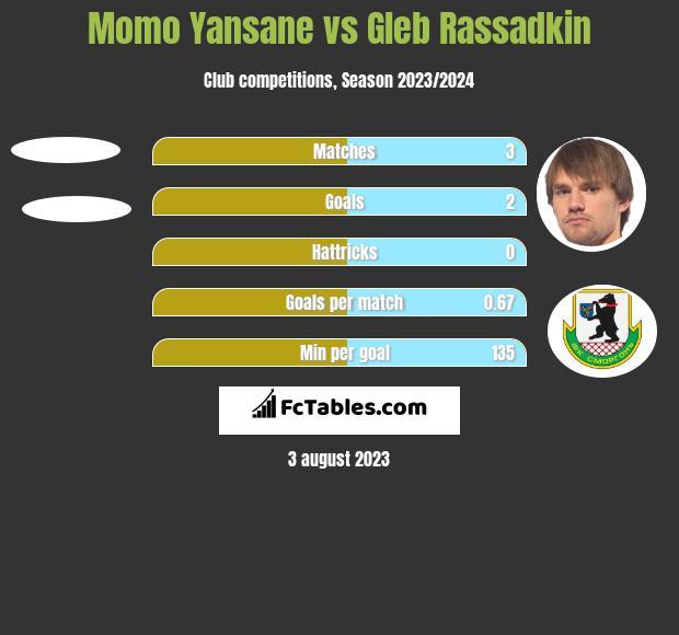Momo Yansane vs Gleb Rassadkin h2h player stats