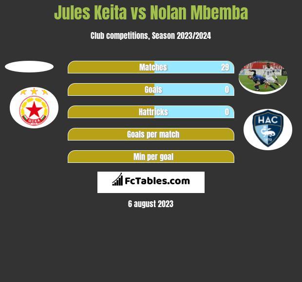 Jules Keita vs Nolan Mbemba h2h player stats