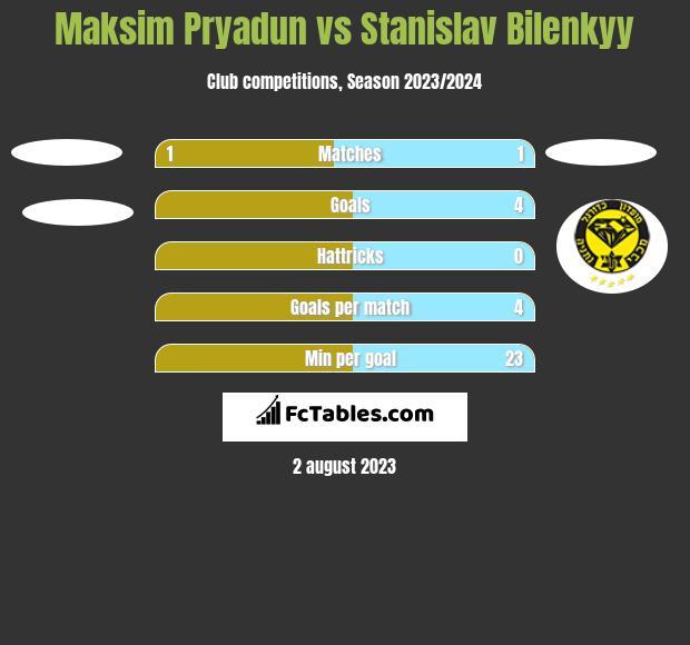 Maksim Pryadun vs Stanislav Bilenkyy h2h player stats