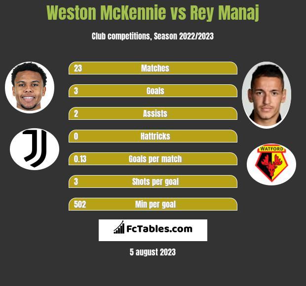 Weston McKennie vs Rey Manaj h2h player stats