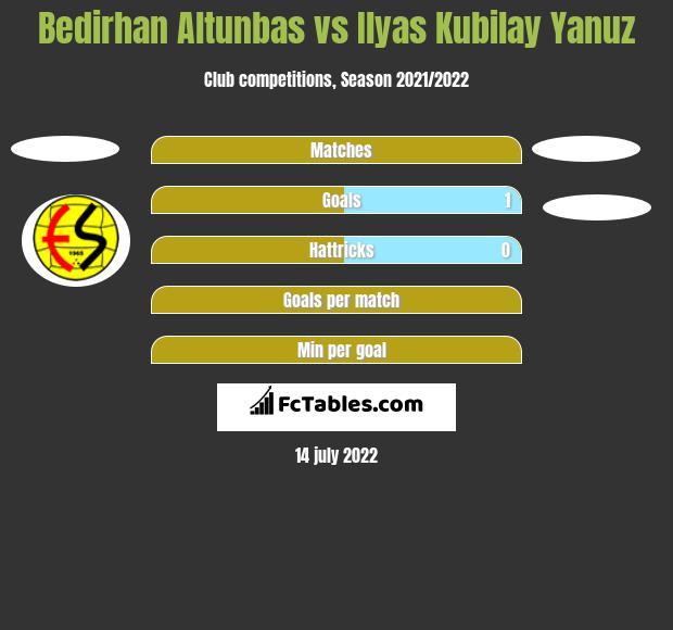Bedirhan Altunbas vs Ilyas Kubilay Yanuz h2h player stats