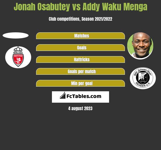 Jonah Osabutey vs Addy Waku Menga h2h player stats