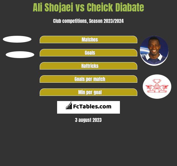 Ali Shojaei vs Cheick Diabate h2h player stats