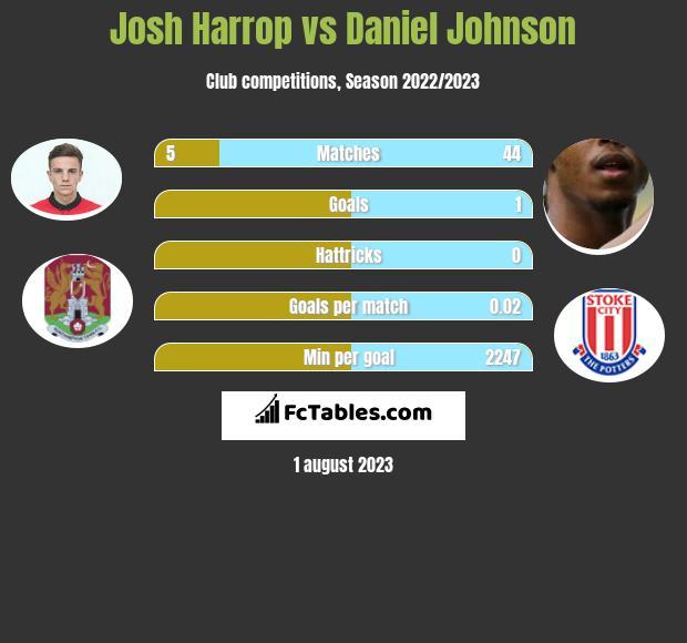 Josh Harrop vs Daniel Johnson infographic