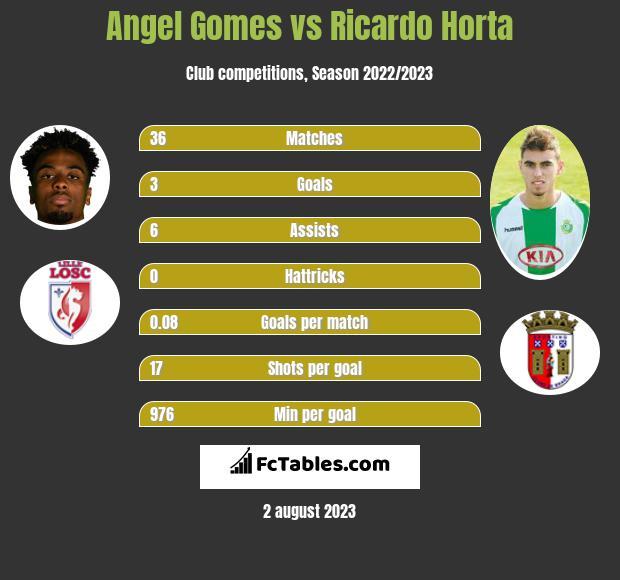 Angel Gomes vs Ricardo Horta h2h player stats