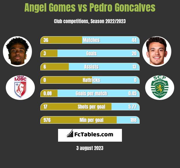 Angel Gomes vs Pedro Goncalves h2h player stats