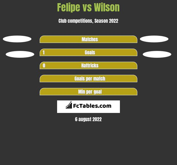 Felipe vs Wilson h2h player stats