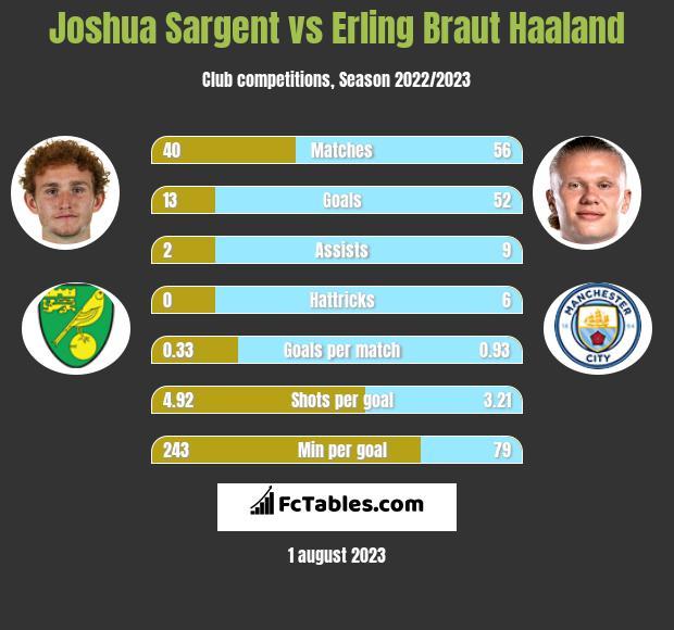 Joshua Sargent vs Erling Braut Haaland h2h player stats