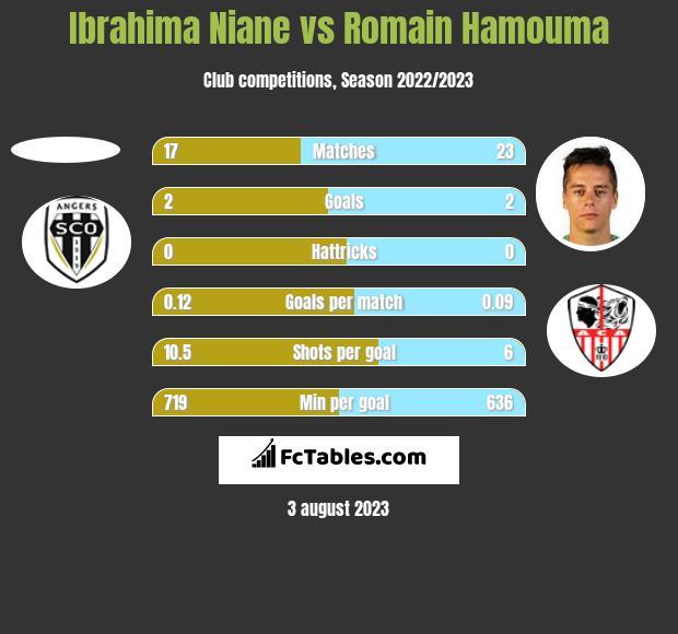 Ibrahima Niane vs Romain Hamouma h2h player stats