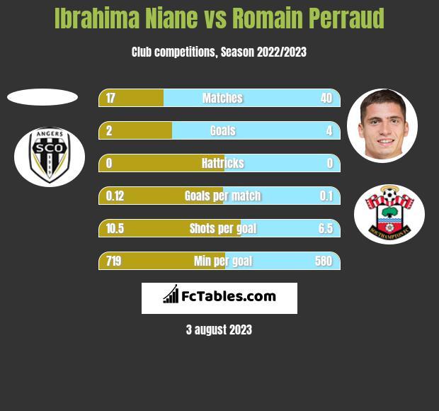 Ibrahima Niane vs Romain Perraud h2h player stats