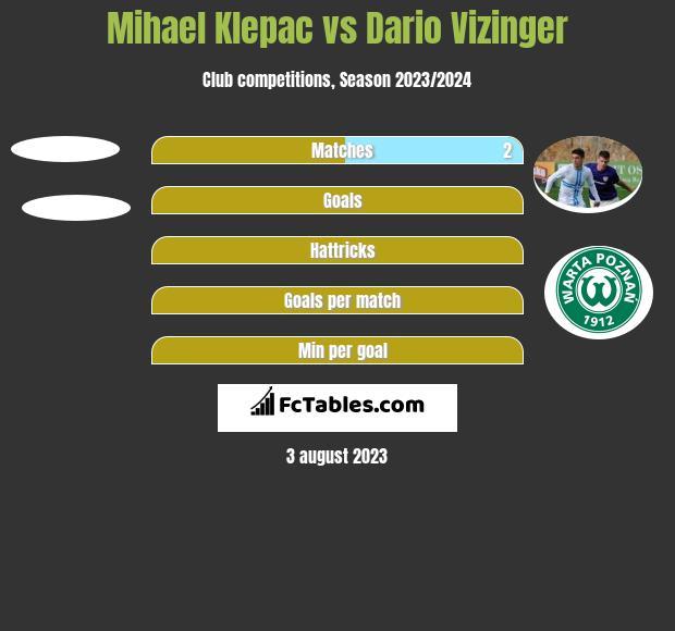 Mihael Klepac vs Dario Vizinger h2h player stats