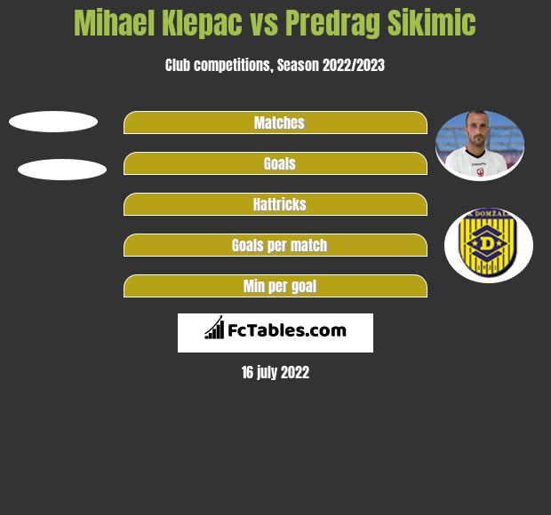 Mihael Klepac vs Predrag Sikimic h2h player stats