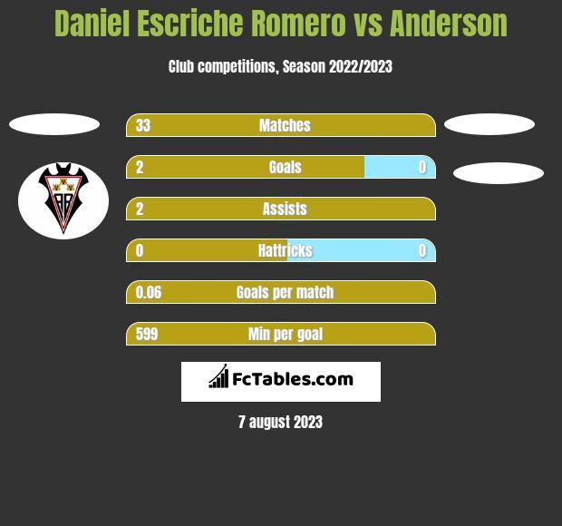 Daniel Escriche Romero vs Anderson h2h player stats