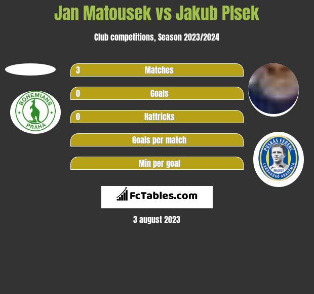 Jan Matousek vs Jakub Plsek h2h player stats