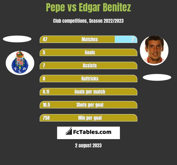 Pepe vs Edgar Benitez h2h player stats
