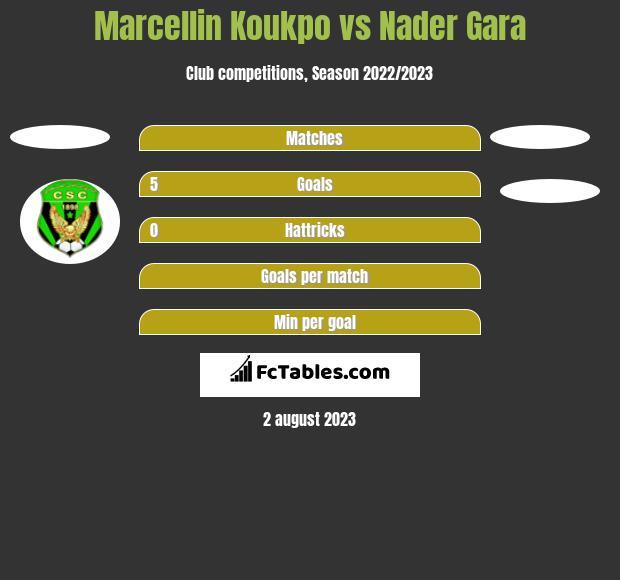 Marcellin Koukpo vs Nader Gara h2h player stats