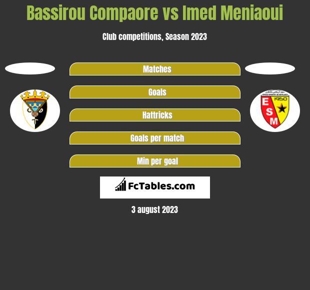 Bassirou Compaore vs Imed Meniaoui h2h player stats