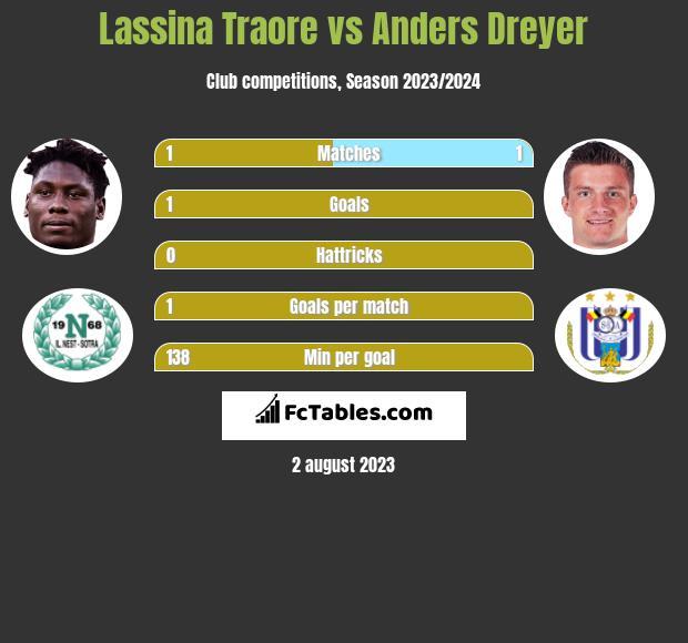 Lassina Traore vs Anders Dreyer h2h player stats