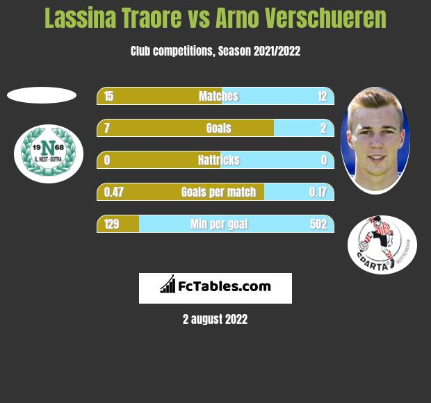 Lassina Traore vs Arno Verschueren h2h player stats