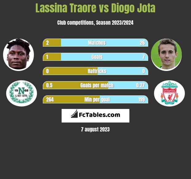 Lassina Traore vs Diogo Jota h2h player stats