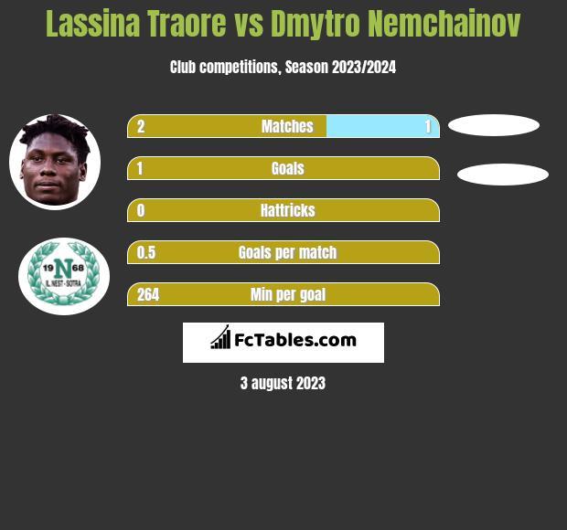 Lassina Traore vs Dmytro Nemchainov h2h player stats