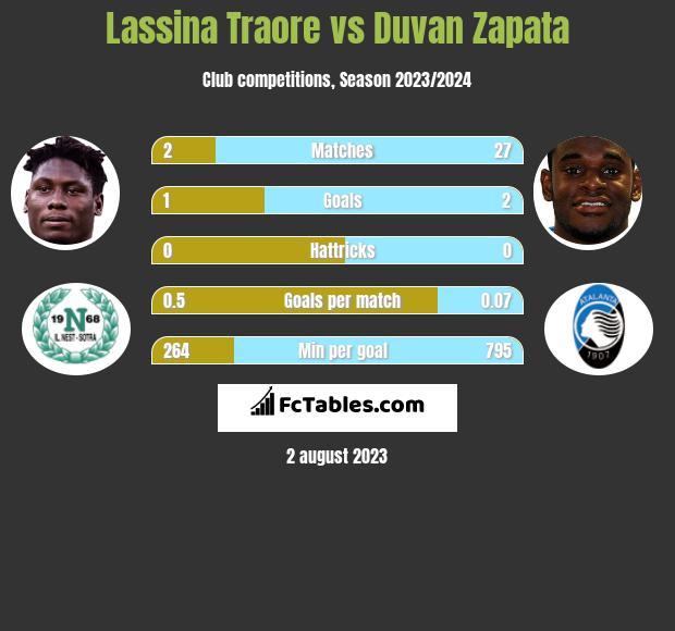 Lassina Traore vs Duvan Zapata h2h player stats