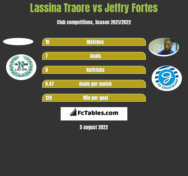 Lassina Traore vs Jeffry Fortes h2h player stats
