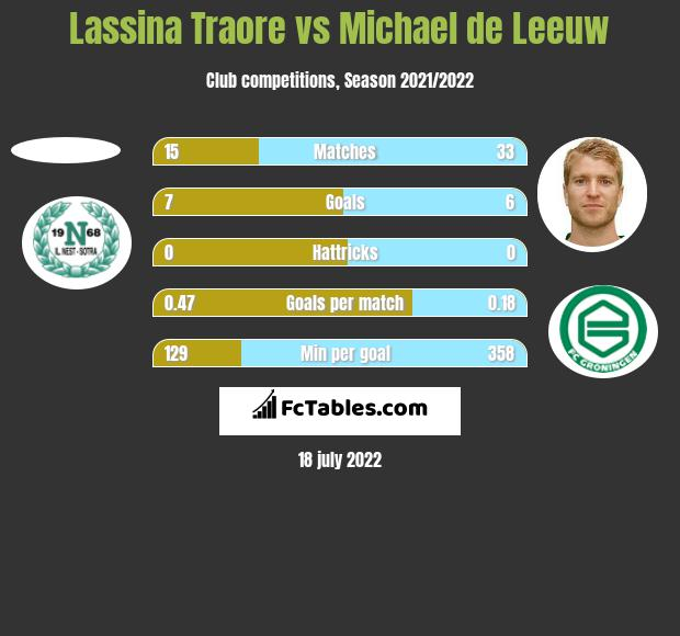 Lassina Traore vs Michael de Leeuw h2h player stats