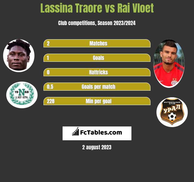 Lassina Traore vs Rai Vloet h2h player stats