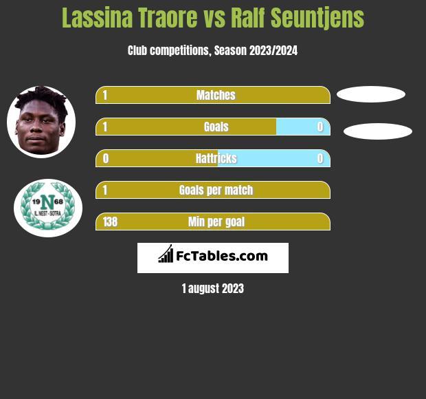 Lassina Traore vs Ralf Seuntjens h2h player stats