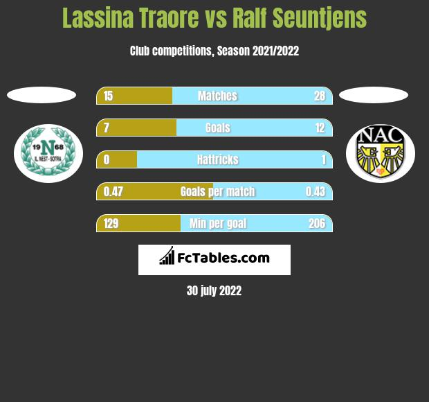Lassina Traore vs Ralf Seuntjens h2h player stats