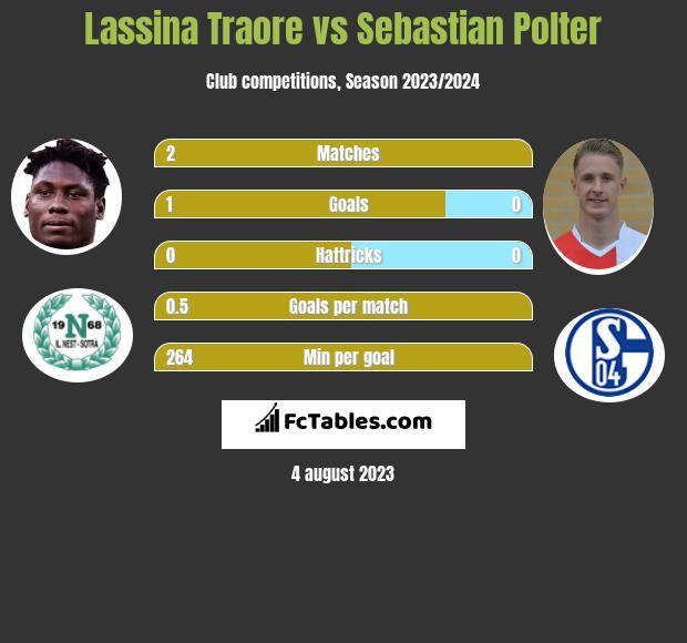 Lassina Traore vs Sebastian Polter h2h player stats