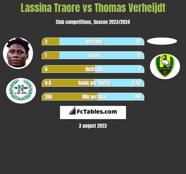 Lassina Traore vs Thomas Verheijdt h2h player stats