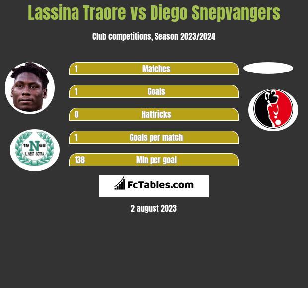 Lassina Traore vs Diego Snepvangers h2h player stats