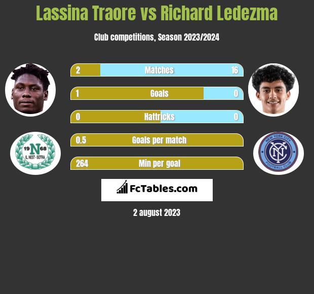 Lassina Traore vs Richard Ledezma h2h player stats